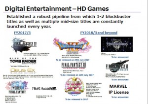 Square Enix Release Timeline